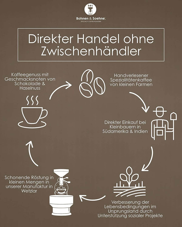Bohnen und Soehne Direkthandel Kaffee